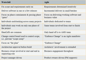 Chart-Agile-300x209